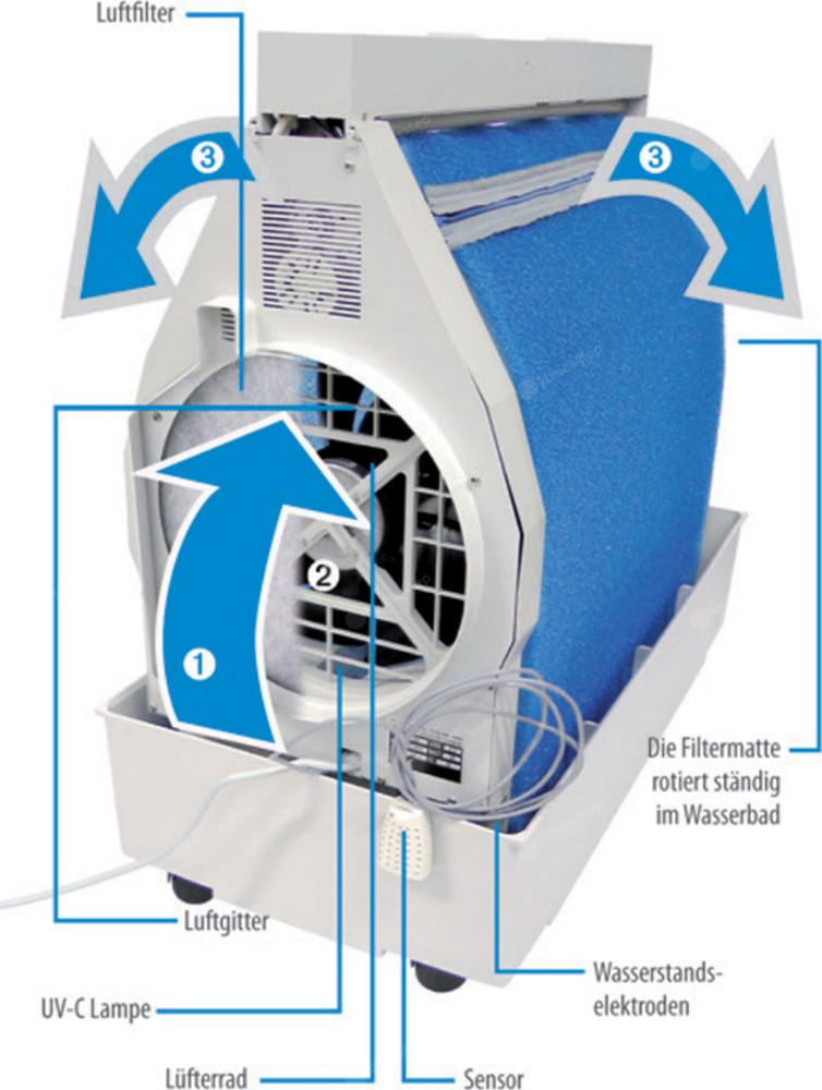 Nawilżacz powietrza BRUNE B 300 - zasada działania