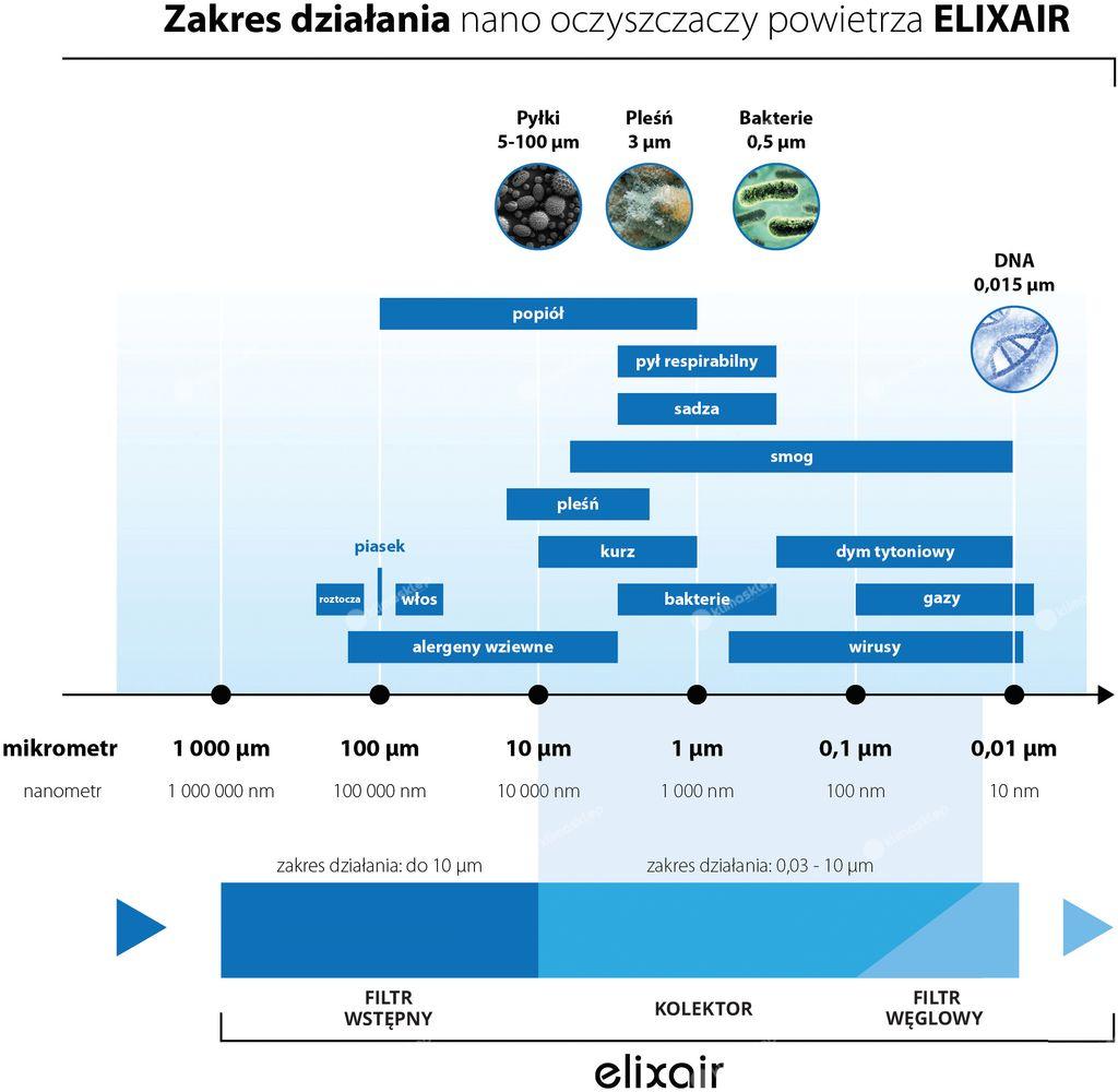 Oczyszczacze powietrza Elixair - filtracja
