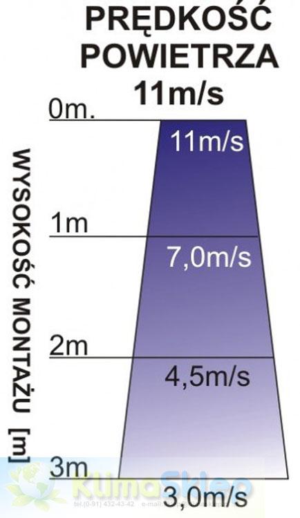 Kurtyna powietrzna FERONO FK120W - zasięg / prędkość strumienia