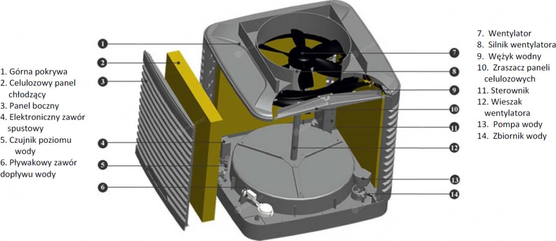 Klimatyzer Hitexa Grand HIT30-YG32B - budowa