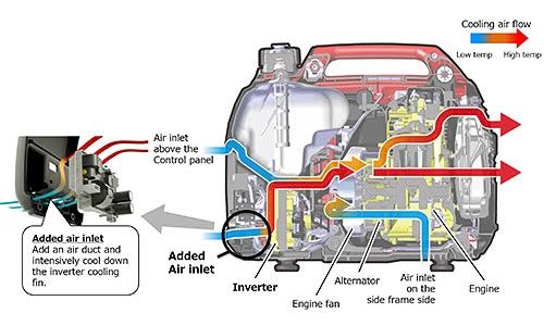 Agregat prądotwórczy HONDA EU 22i (1,8kW - 1,8kVA - 230V - HONDA)